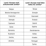 Meslinger i Europa